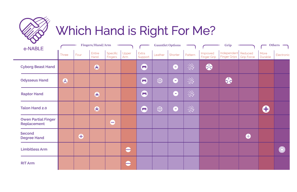 eve qiao design this table takes the information about the different types of hands that e nable offer from the website into a more readable visual format